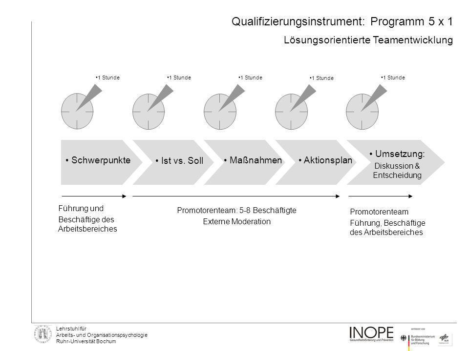 Lehrstuhl für Arbeits- und Organisationspsychologie Ruhr-Universität Bochum Qualifizierungsinstrument: Programm 5 x 1 Lösungsorientierte Teamentwicklu