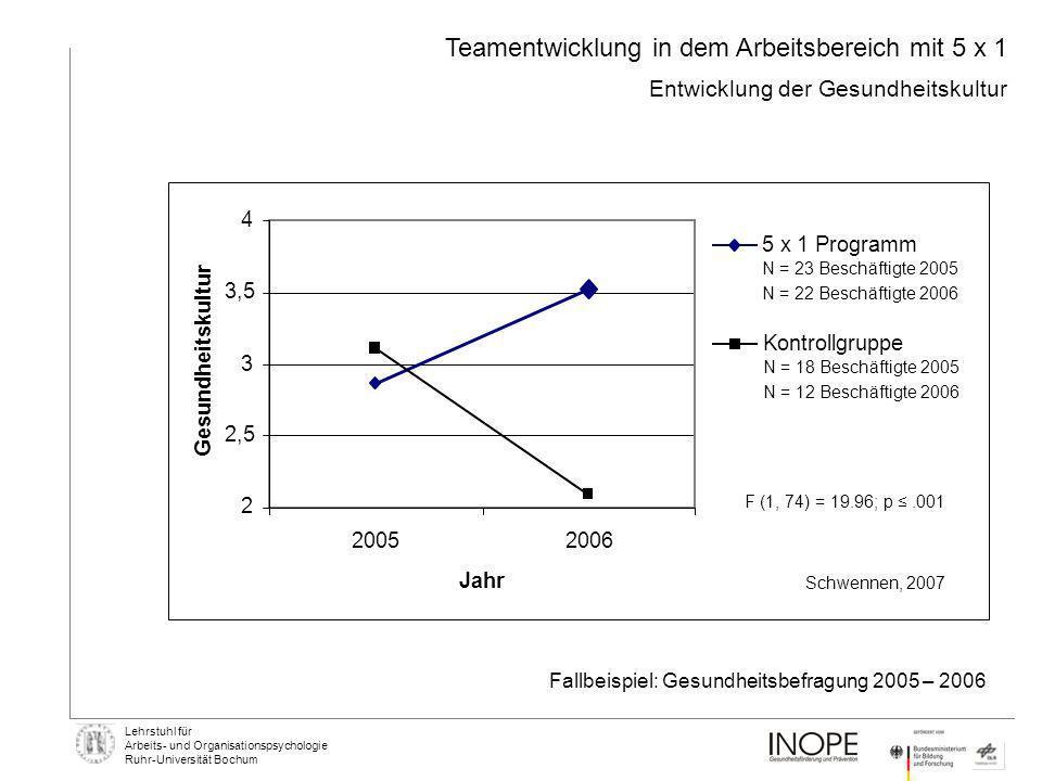 Lehrstuhl für Arbeits- und Organisationspsychologie Ruhr-Universität Bochum Teamentwicklung in dem Arbeitsbereich mit 5 x 1 Entwicklung der Gesundheit