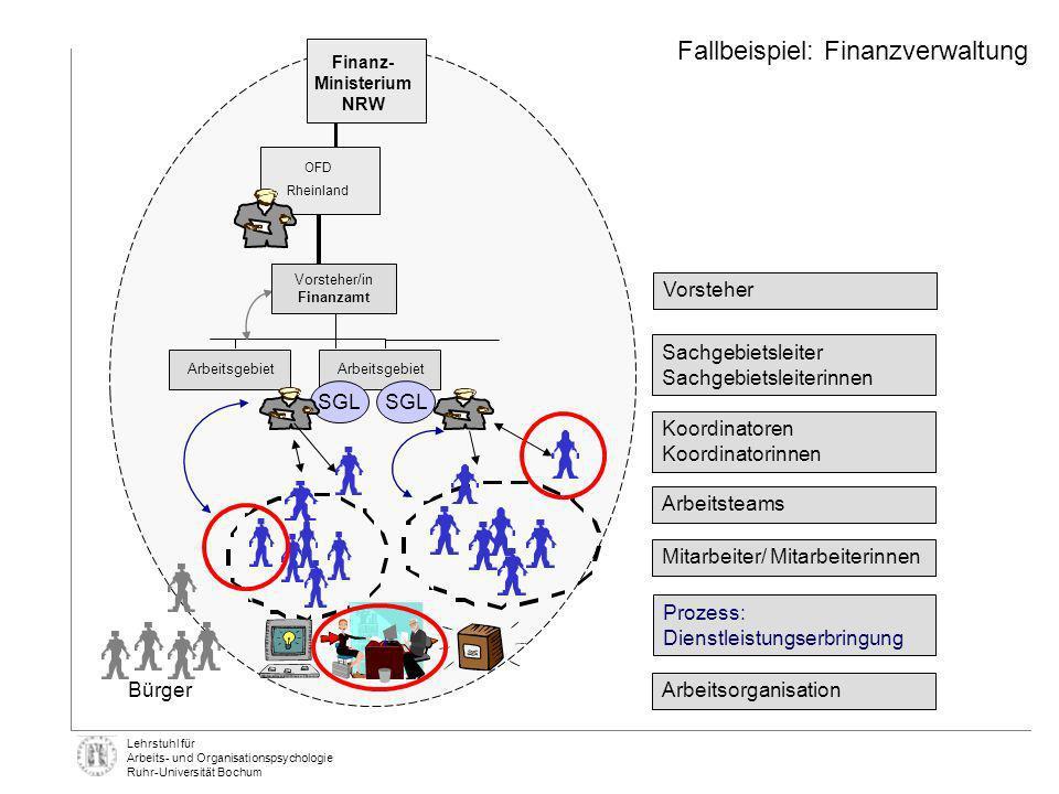 Lehrstuhl für Arbeits- und Organisationspsychologie Ruhr-Universität Bochum Finanz- Ministerium NRW OFD Rheinland Arbeitsgebiet SGL Vorsteher/in Finan