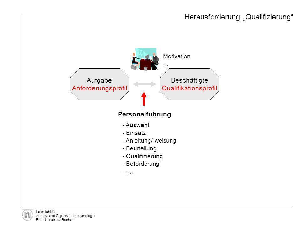 Lehrstuhl für Arbeits- und Organisationspsychologie Ruhr-Universität Bochum Detailanalyse – Hohe Arbeitsanforderungen Fallbeispiel: Gesundheitsbefragung 2005 – 2006 2006 Mittelwerte MitarbeiterInnen (N= 1.346) 2005 Mittelwerte MitarbeiterInnen (N=1.515) Minimum - Maximum Sehr niedrigSehr hoch 12345 1,52,53,5 4,5 Ich habe soviel zu tun, dass es mir über den Kopf wächst.