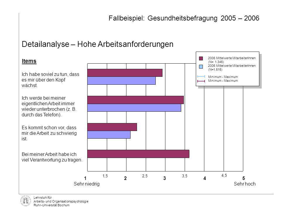 Lehrstuhl für Arbeits- und Organisationspsychologie Ruhr-Universität Bochum Detailanalyse – Hohe Arbeitsanforderungen Fallbeispiel: Gesundheitsbefragu
