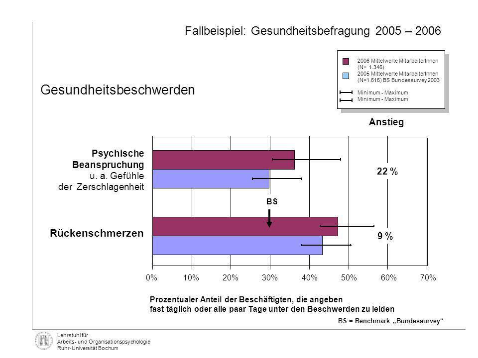 Lehrstuhl für Arbeits- und Organisationspsychologie Ruhr-Universität Bochum Qualifikation** Gesundheits- bewusstsein** Kontroll- überzeugung* Verantwortungs- übernahme* // 3,5 3,6 3,7 3,8 3,9 4,0 4,1 4,2 Unter Durchschnitt FZQ > 5,30 %; N =263 Über Durchschnitt FZQ < 5,25 %; N =252 * p<.05; ** p<.01 Quelle: Zimolong, 2001 GAMAGS Qualifikationsprofile