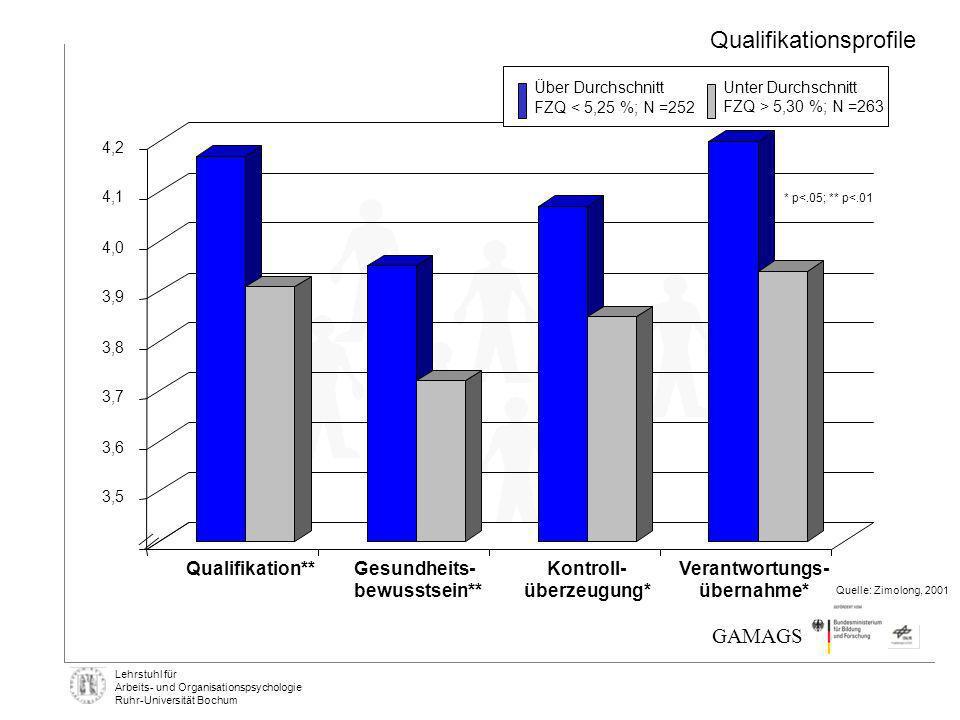 Lehrstuhl für Arbeits- und Organisationspsychologie Ruhr-Universität Bochum Qualifikation** Gesundheits- bewusstsein** Kontroll- überzeugung* Verantwo