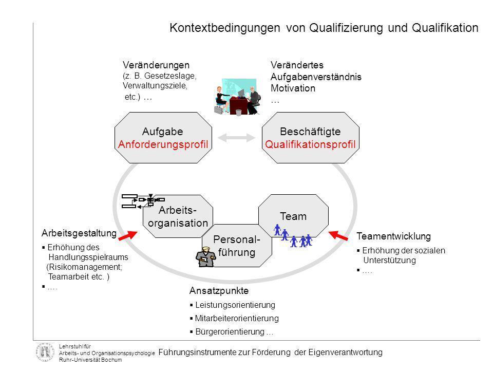 Lehrstuhl für Arbeits- und Organisationspsychologie Ruhr-Universität Bochum GAMAGS Voraussetzung für Umsetzung: Information und Kommunikation Qualifikation Übernahme von Verantwortung