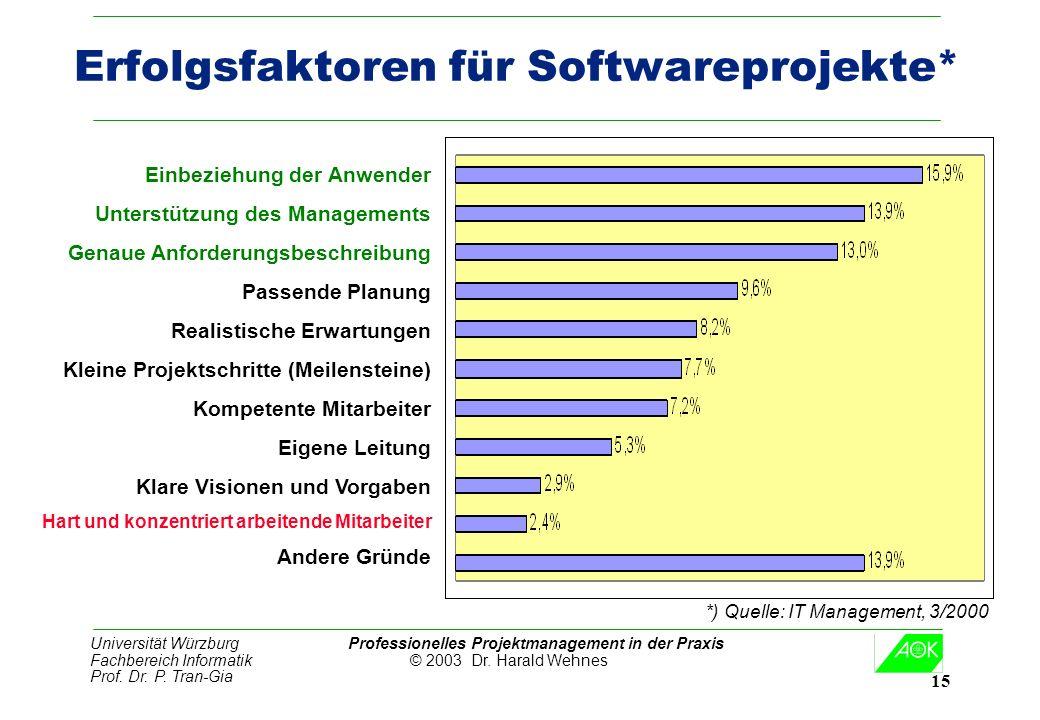 Universität Würzburg Professionelles Projektmanagement in der Praxis Fachbereich Informatik © 2003 Dr. Harald Wehnes Prof. Dr. P. Tran-Gia 15 Erfolgsf