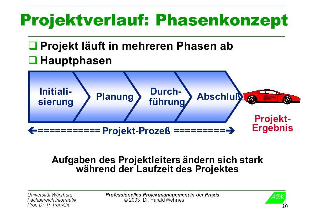 Universität Würzburg Professionelles Projektmanagement in der Praxis Fachbereich Informatik © 2003 Dr. Harald Wehnes Prof. Dr. P. Tran-Gia 20 Projektv