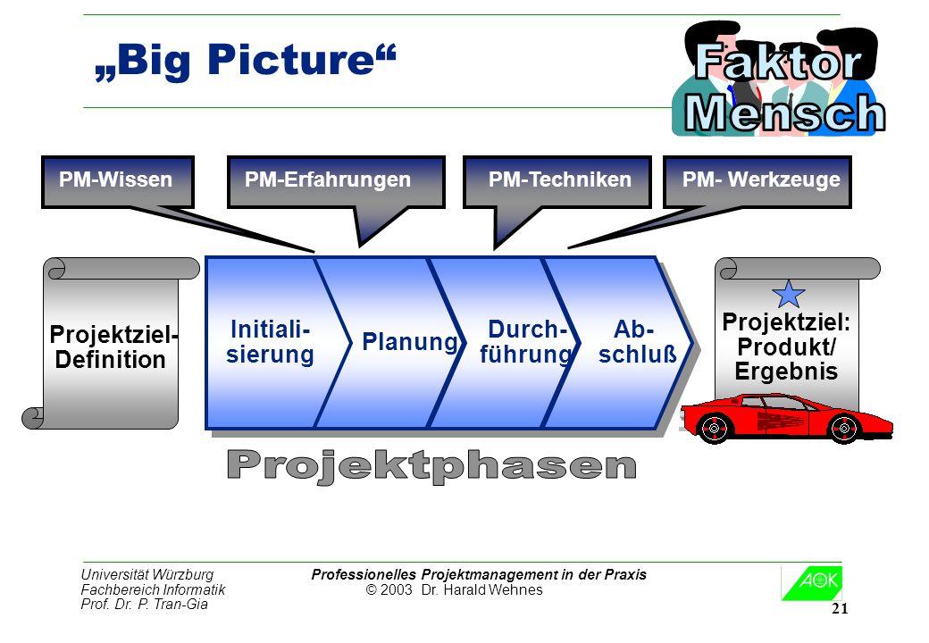 Universität Würzburg Professionelles Projektmanagement in der Praxis Fachbereich Informatik © 2003 Dr. Harald Wehnes Prof. Dr. P. Tran-Gia 21 Big Pict