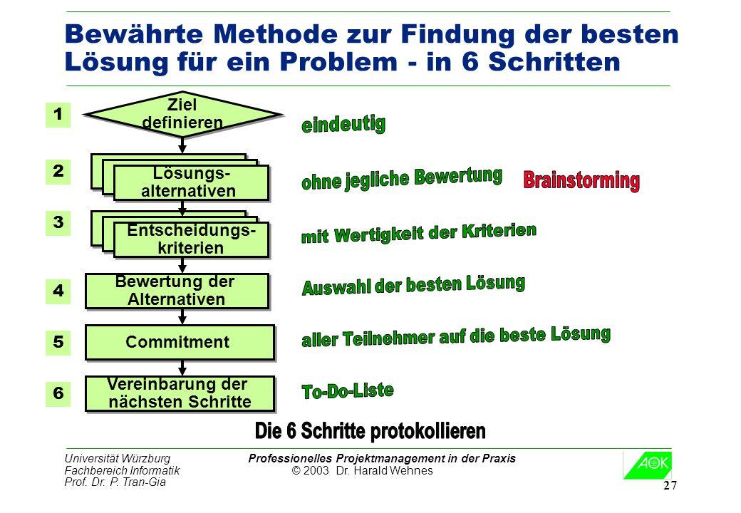 Universität Würzburg Professionelles Projektmanagement in der Praxis Fachbereich Informatik © 2003 Dr. Harald Wehnes Prof. Dr. P. Tran-Gia 27 Bewährte