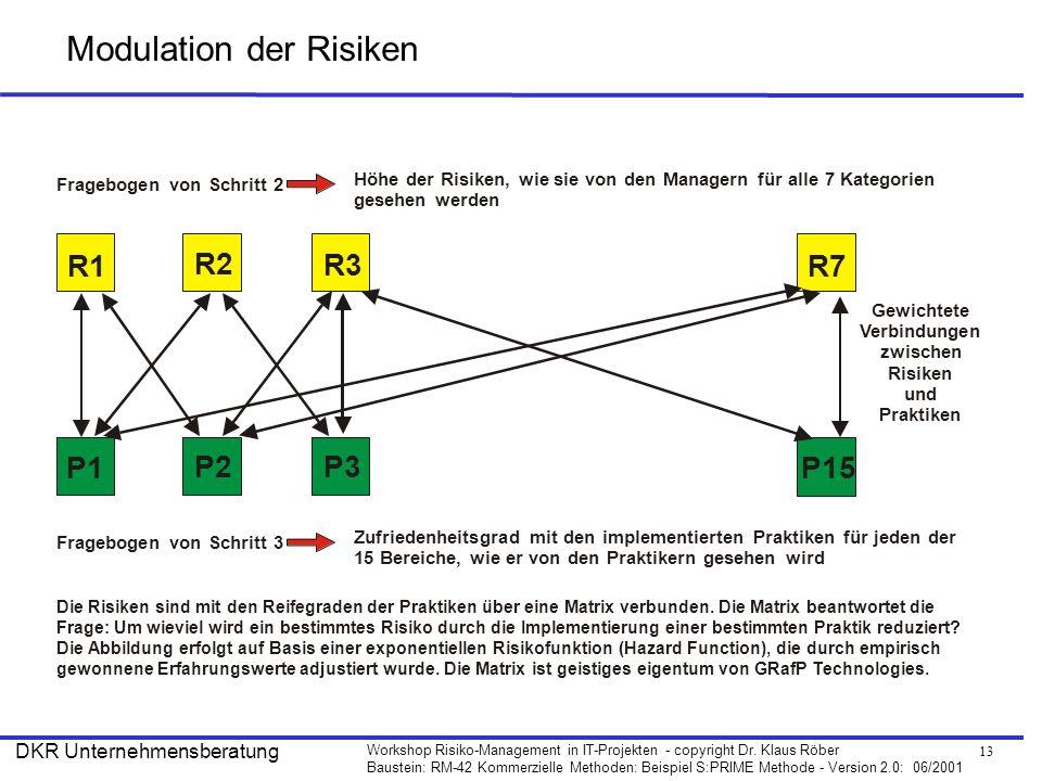 13 Workshop Risiko-Management in IT-Projekten - copyright Dr. Klaus Röber Baustein: RM-42 Kommerzielle Methoden: Beispiel S:PRIME Methode - Version 2.