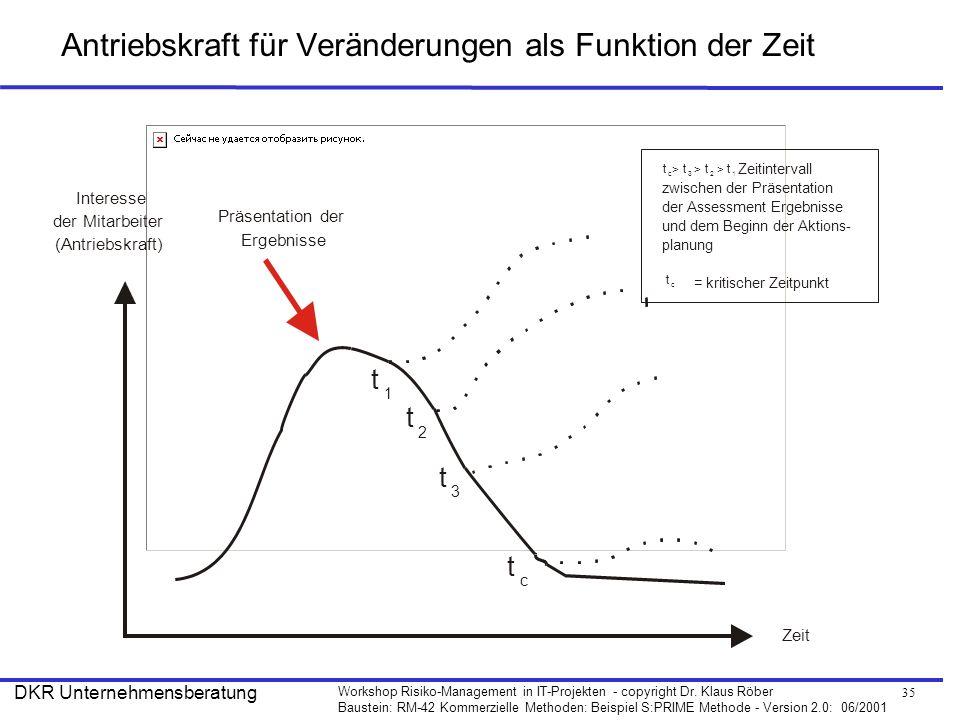 35 Workshop Risiko-Management in IT-Projekten - copyright Dr. Klaus Röber Baustein: RM-42 Kommerzielle Methoden: Beispiel S:PRIME Methode - Version 2.