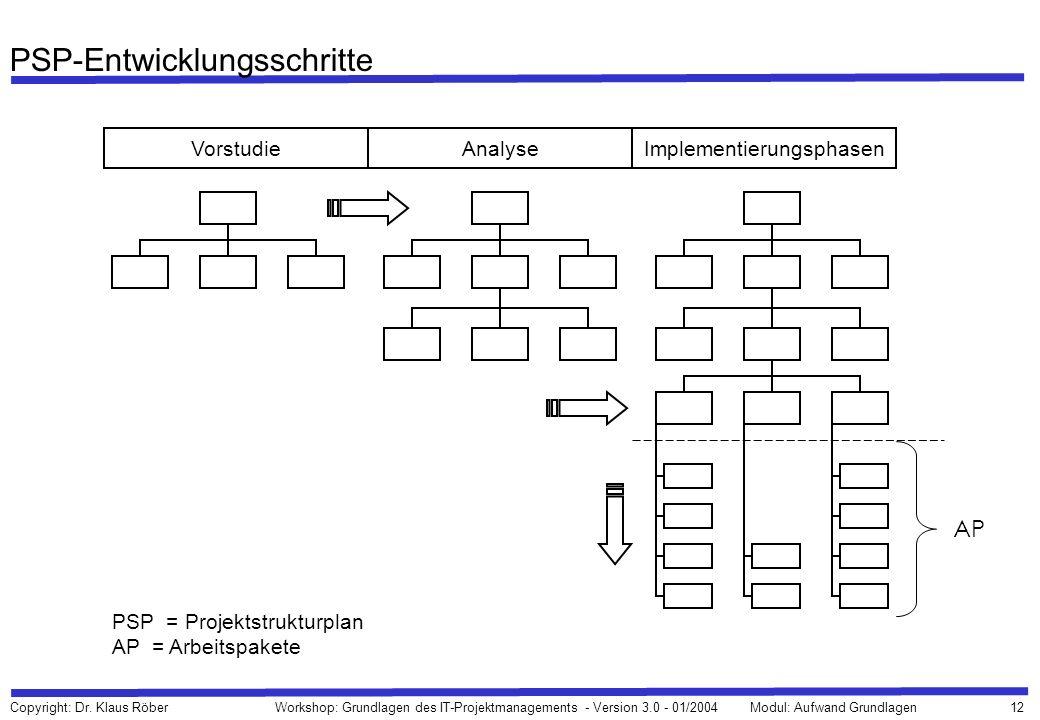 12 Copyright: Dr. Klaus Röber Workshop: Grundlagen des IT-Projektmanagements - Version 3.0 - 01/2004Modul: Aufwand Grundlagen PSP-Entwicklungsschritte