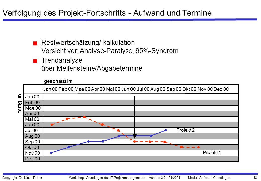 13 Copyright: Dr. Klaus Röber Workshop: Grundlagen des IT-Projektmanagements - Version 3.0 - 01/2004Modul: Aufwand Grundlagen Verfolgung des Projekt-F