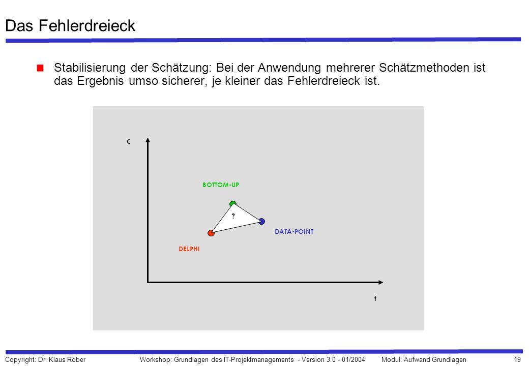 19 Copyright: Dr. Klaus Röber Workshop: Grundlagen des IT-Projektmanagements - Version 3.0 - 01/2004Modul: Aufwand Grundlagen Das Fehlerdreieck Stabil