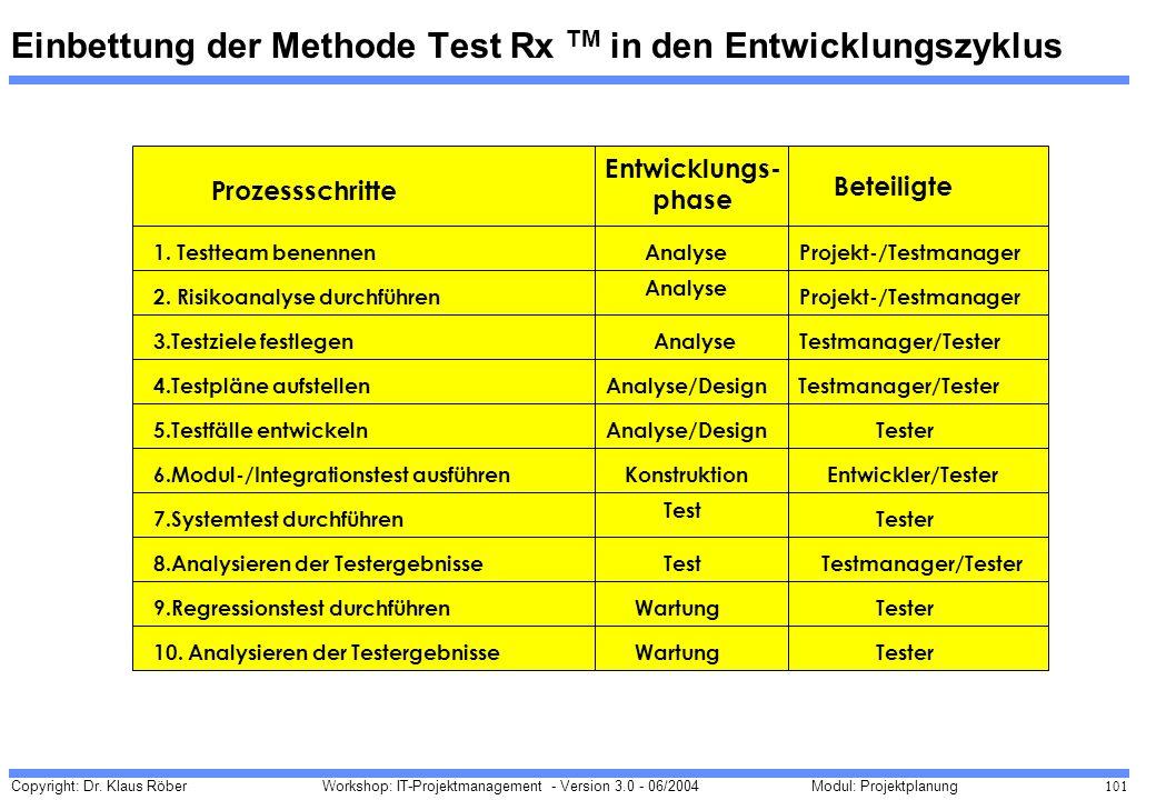 Copyright: Dr. Klaus Röber 101 Workshop: IT-Projektmanagement - Version 3.0 - 06/2004Modul: Projektplanung Einbettung der Methode Test Rx TM in den En