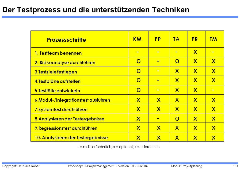 Copyright: Dr. Klaus Röber 103 Workshop: IT-Projektmanagement - Version 3.0 - 06/2004Modul: Projektplanung Der Testprozess und die unterstützenden Tec