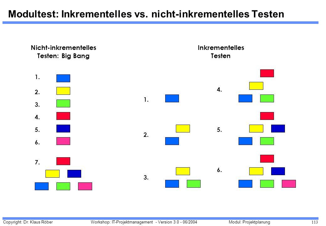 Copyright: Dr. Klaus Röber 113 Workshop: IT-Projektmanagement - Version 3.0 - 06/2004Modul: Projektplanung Modultest: Inkrementelles vs. nicht-inkreme