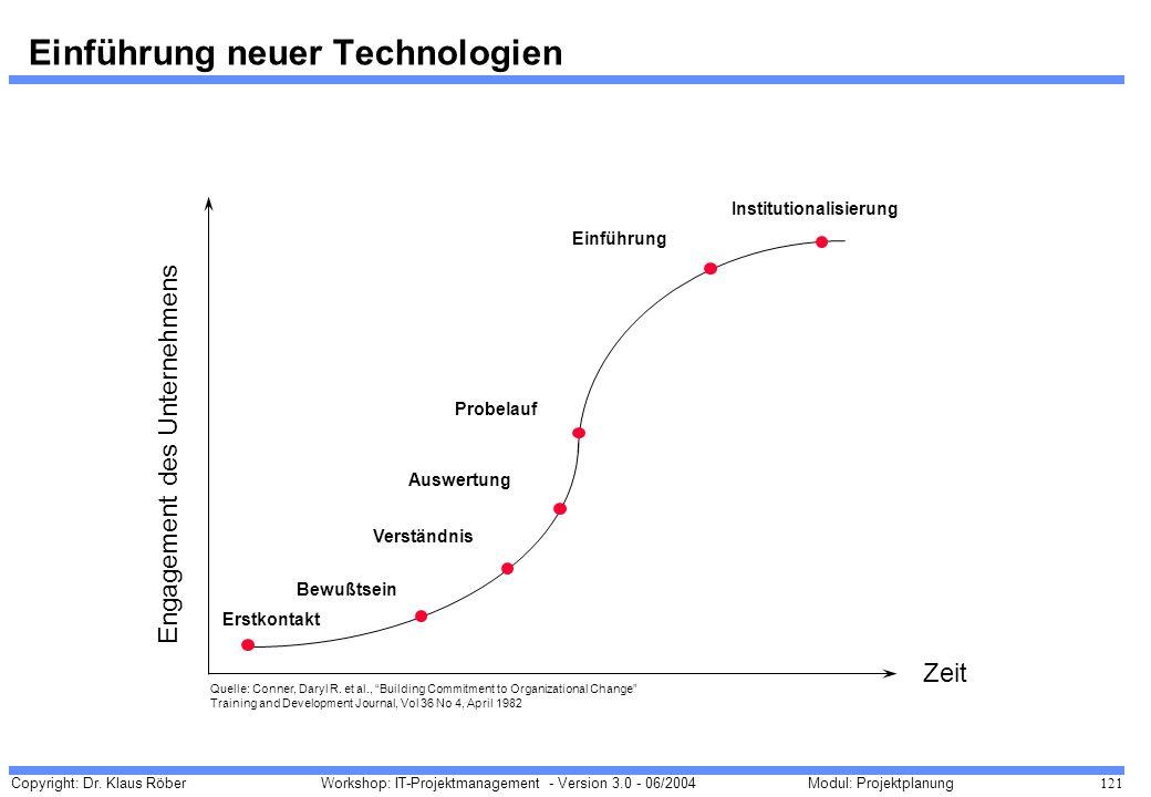 Copyright: Dr. Klaus Röber 121 Workshop: IT-Projektmanagement - Version 3.0 - 06/2004Modul: Projektplanung Einführung neuer Technologien Zeit Engageme