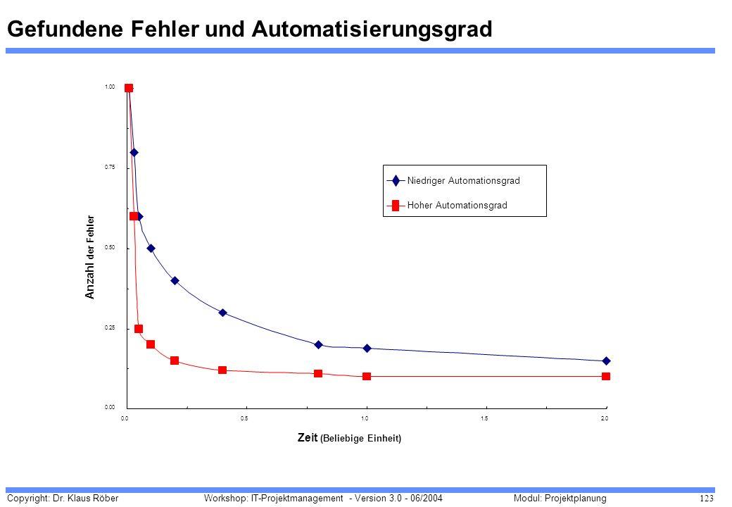 Copyright: Dr. Klaus Röber 123 Workshop: IT-Projektmanagement - Version 3.0 - 06/2004Modul: Projektplanung Gefundene Fehler und Automatisierungsgrad 0