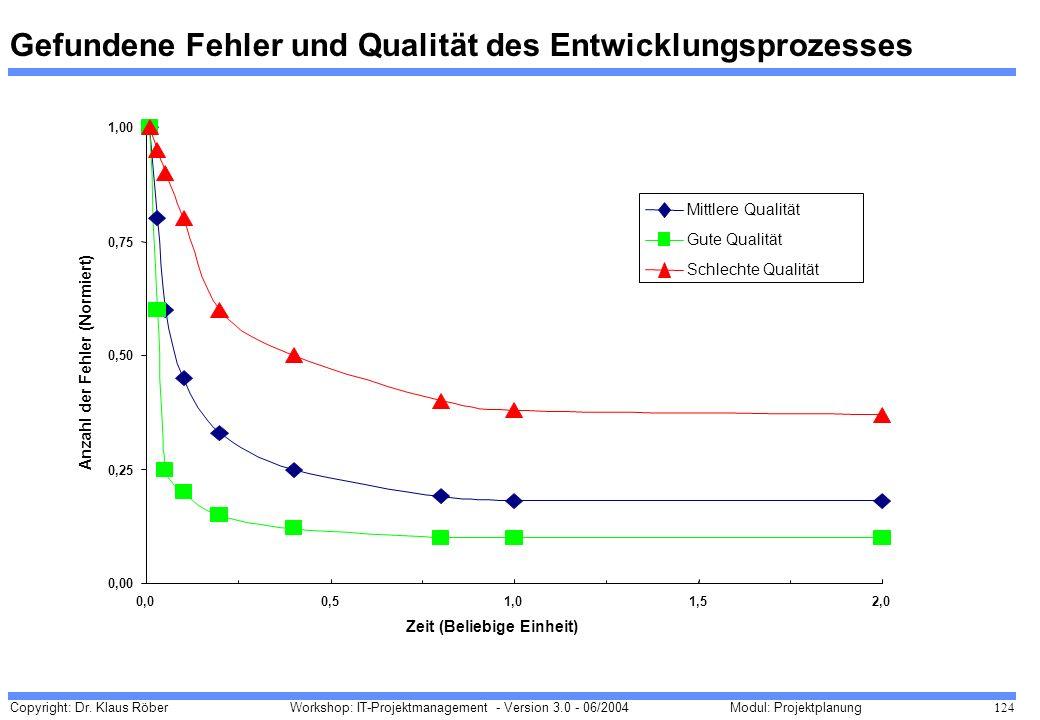 Copyright: Dr. Klaus Röber 124 Workshop: IT-Projektmanagement - Version 3.0 - 06/2004Modul: Projektplanung Gefundene Fehler und Qualität des Entwicklu