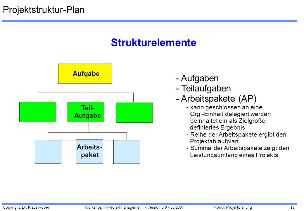Copyright: Dr. Klaus Röber 13 Workshop: IT-Projektmanagement - Version 3.0 - 06/2004Modul: Projektplanung Projektstruktur-Plan - Aufgaben - Teilaufgab
