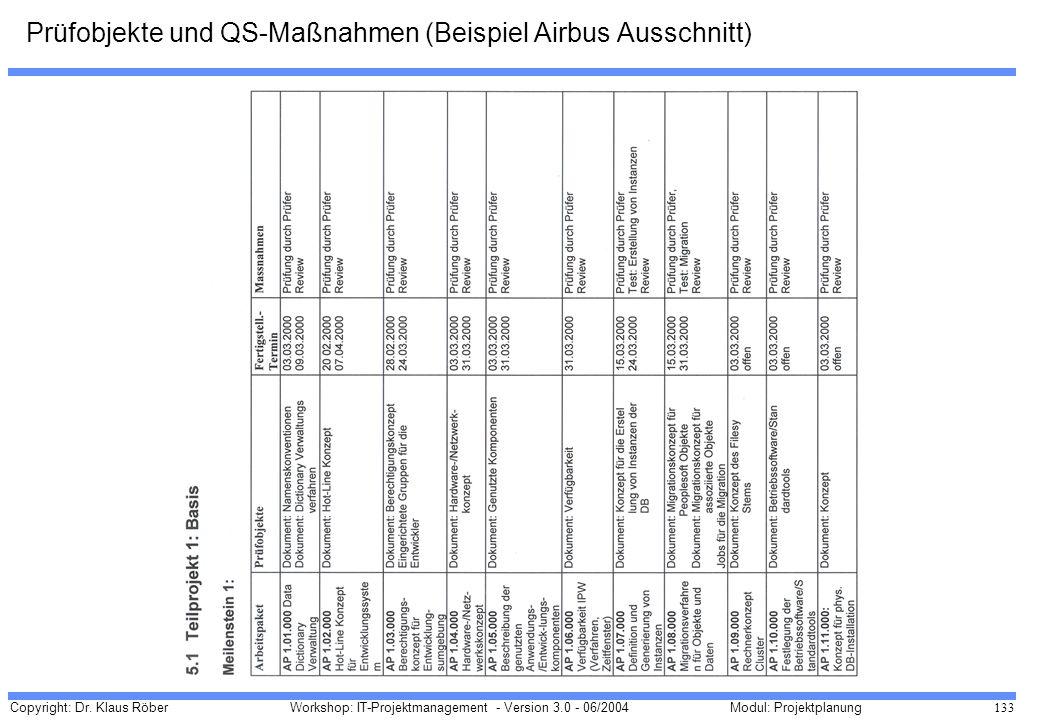 Copyright: Dr. Klaus Röber 133 Workshop: IT-Projektmanagement - Version 3.0 - 06/2004Modul: Projektplanung Prüfobjekte und QS-Maßnahmen (Beispiel Airb
