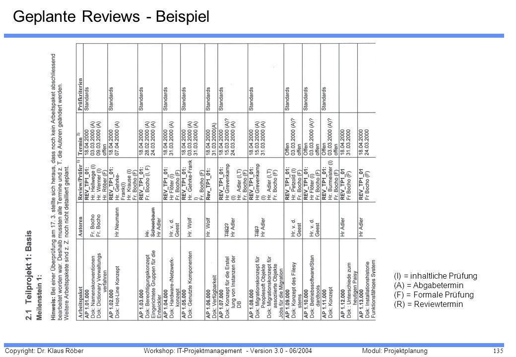 Copyright: Dr. Klaus Röber 135 Workshop: IT-Projektmanagement - Version 3.0 - 06/2004Modul: Projektplanung Geplante Reviews - Beispiel (I) = inhaltlic