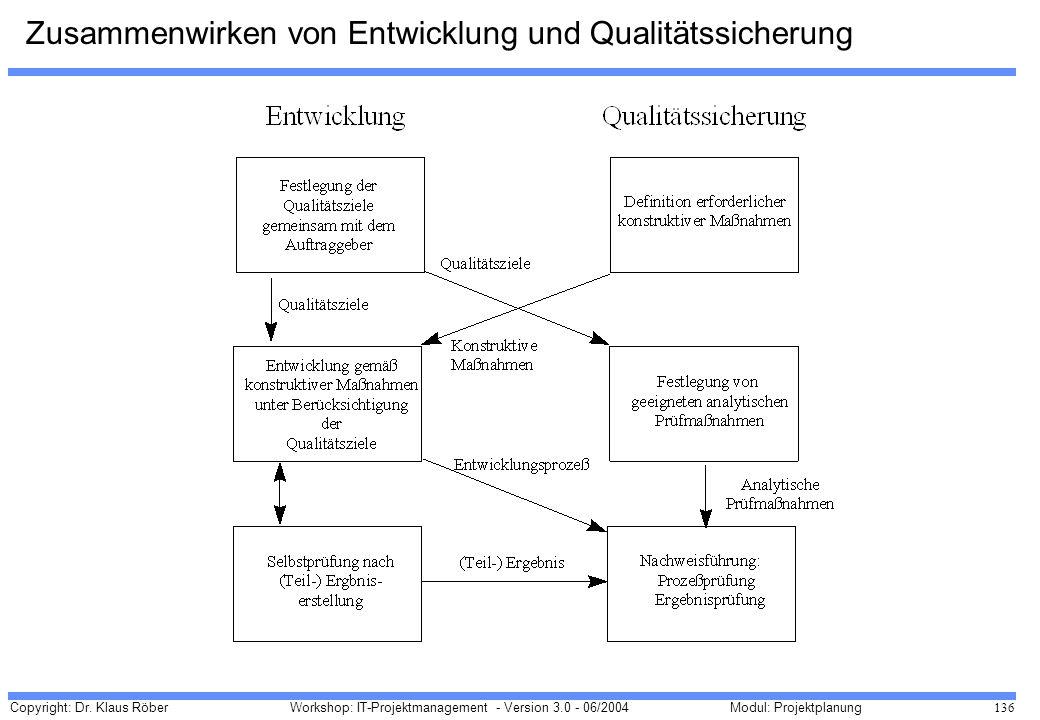 Copyright: Dr. Klaus Röber 136 Workshop: IT-Projektmanagement - Version 3.0 - 06/2004Modul: Projektplanung Zusammenwirken von Entwicklung und Qualität