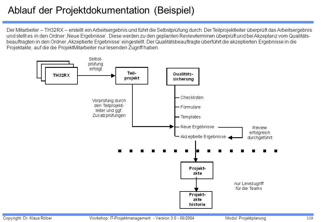 Copyright: Dr. Klaus Röber 139 Workshop: IT-Projektmanagement - Version 3.0 - 06/2004Modul: Projektplanung Ablauf der Projektdokumentation (Beispiel)