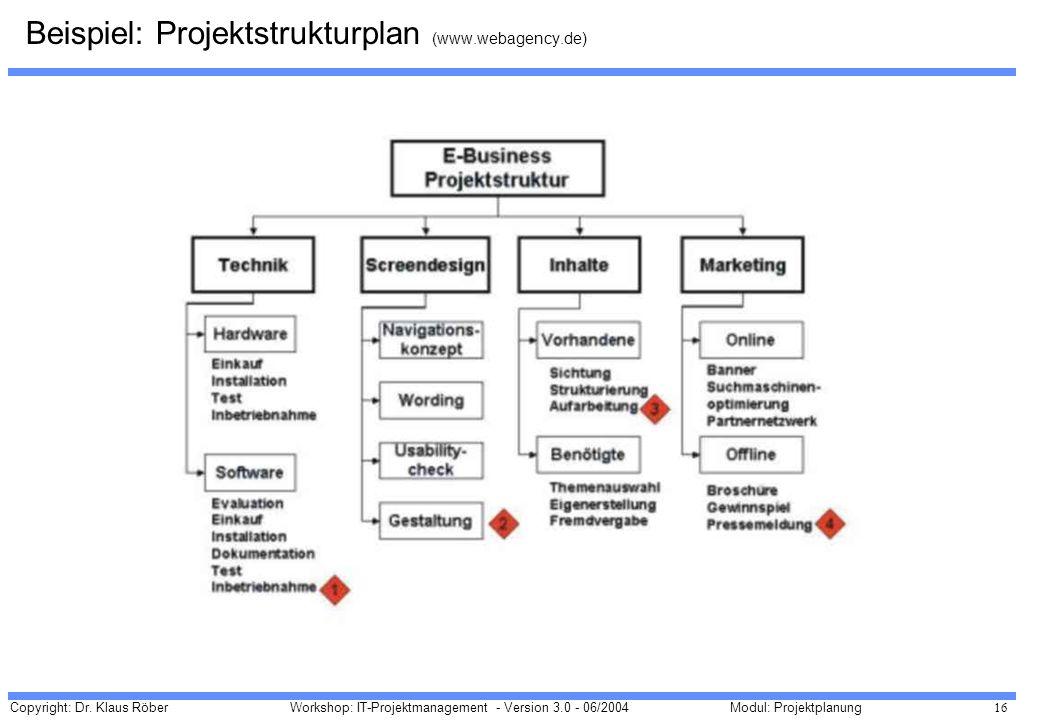 Copyright: Dr. Klaus Röber 16 Workshop: IT-Projektmanagement - Version 3.0 - 06/2004Modul: Projektplanung Beispiel: Projektstrukturplan (www.webagency