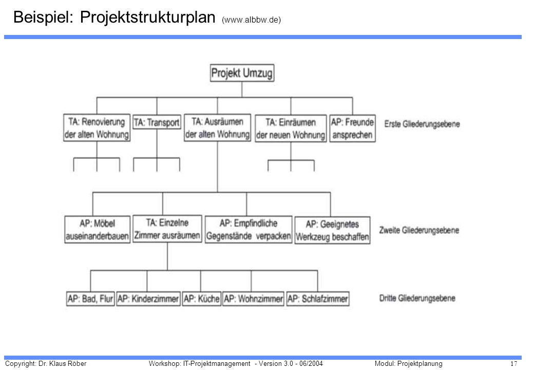 Copyright: Dr. Klaus Röber 17 Workshop: IT-Projektmanagement - Version 3.0 - 06/2004Modul: Projektplanung Beispiel: Projektstrukturplan (www.albbw.de)