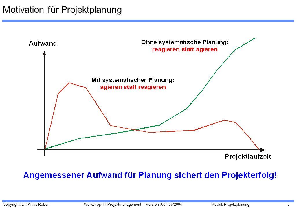 Copyright: Dr. Klaus Röber 2 Workshop: IT-Projektmanagement - Version 3.0 - 06/2004Modul: Projektplanung Motivation für Projektplanung