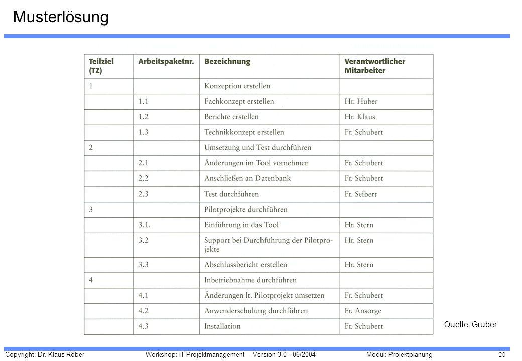 Copyright: Dr. Klaus Röber 20 Workshop: IT-Projektmanagement - Version 3.0 - 06/2004Modul: Projektplanung Musterlösung Quelle: Gruber