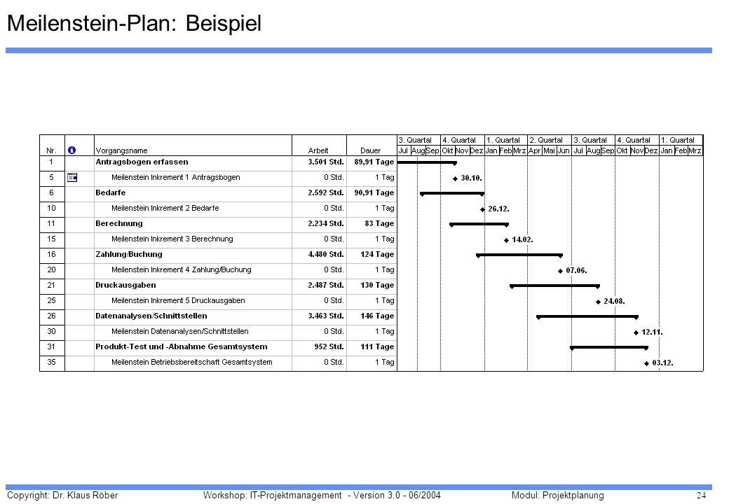 Copyright: Dr. Klaus Röber 24 Workshop: IT-Projektmanagement - Version 3.0 - 06/2004Modul: Projektplanung Meilenstein-Plan: Beispiel