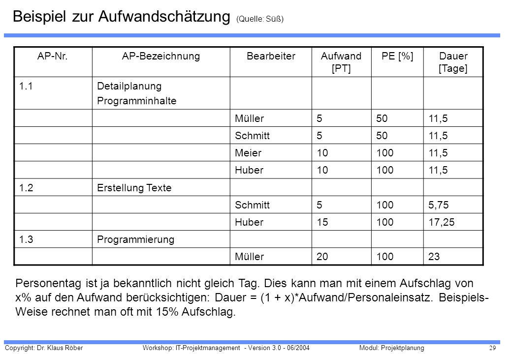 Copyright: Dr. Klaus Röber 29 Workshop: IT-Projektmanagement - Version 3.0 - 06/2004Modul: Projektplanung Beispiel zur Aufwandschätzung (Quelle: Süß)