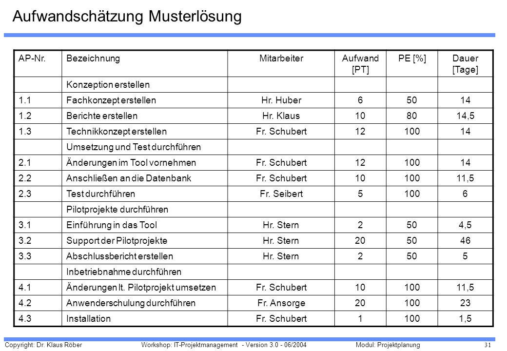 Copyright: Dr. Klaus Röber 31 Workshop: IT-Projektmanagement - Version 3.0 - 06/2004Modul: Projektplanung Aufwandschätzung Musterlösung AP-Nr.Bezeichn