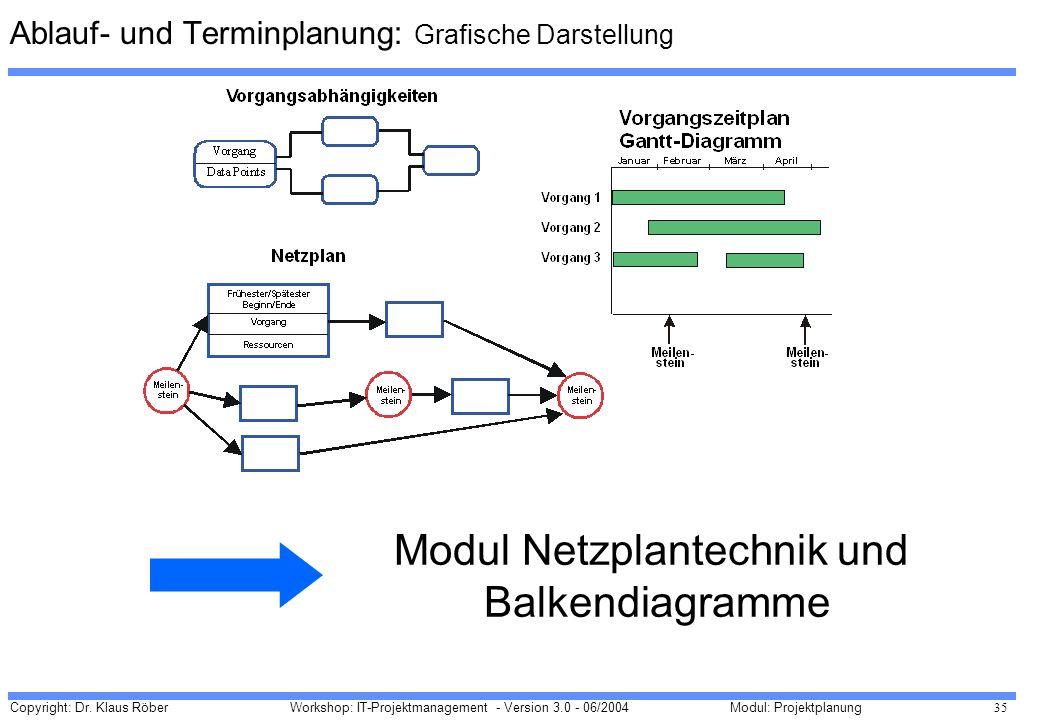 Copyright: Dr. Klaus Röber 35 Workshop: IT-Projektmanagement - Version 3.0 - 06/2004Modul: Projektplanung Ablauf- und Terminplanung: Grafische Darstel
