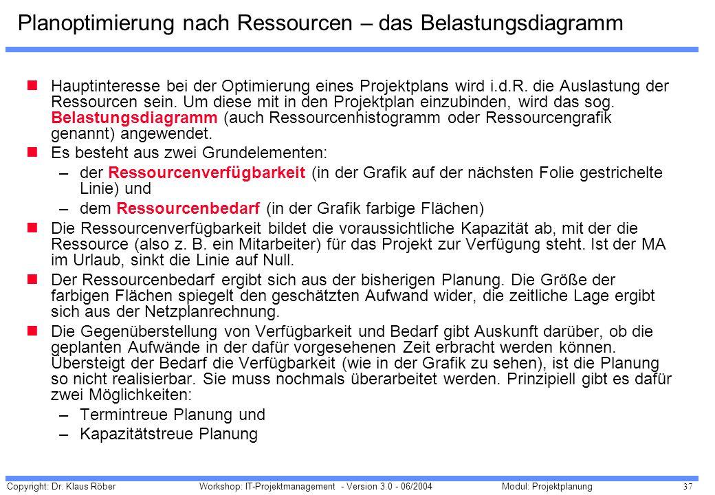 Copyright: Dr. Klaus Röber 37 Workshop: IT-Projektmanagement - Version 3.0 - 06/2004Modul: Projektplanung Planoptimierung nach Ressourcen – das Belast
