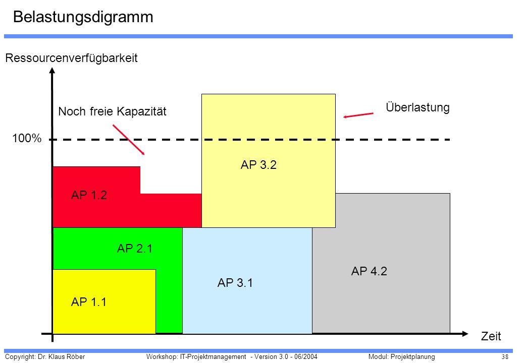Copyright: Dr. Klaus Röber 38 Workshop: IT-Projektmanagement - Version 3.0 - 06/2004Modul: Projektplanung Belastungsdigramm Ressourcenverfügbarkeit Ze