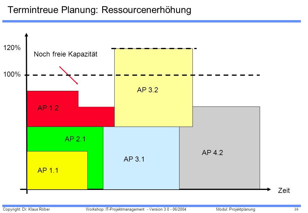 Copyright: Dr. Klaus Röber 39 Workshop: IT-Projektmanagement - Version 3.0 - 06/2004Modul: Projektplanung Termintreue Planung: Ressourcenerhöhung Zeit