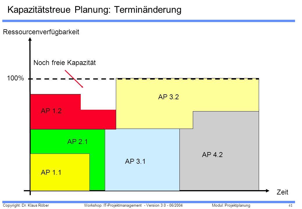 Copyright: Dr. Klaus Röber 41 Workshop: IT-Projektmanagement - Version 3.0 - 06/2004Modul: Projektplanung Kapazitätstreue Planung: Terminänderung Ress