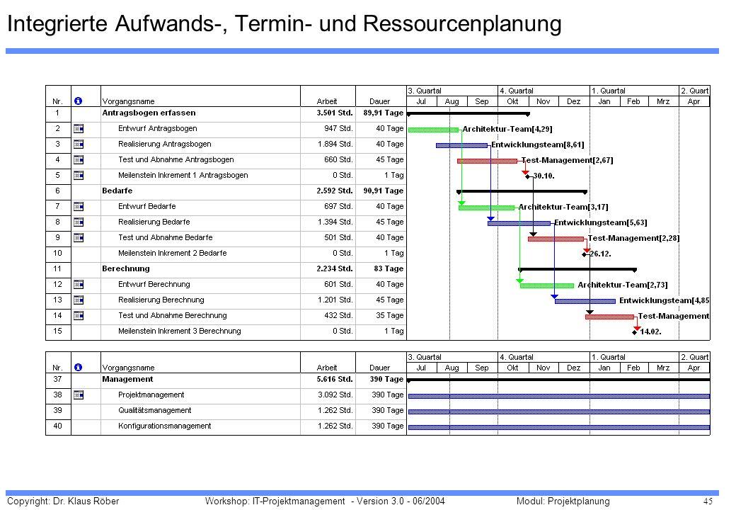 Copyright: Dr. Klaus Röber 45 Workshop: IT-Projektmanagement - Version 3.0 - 06/2004Modul: Projektplanung Integrierte Aufwands-, Termin- und Ressource