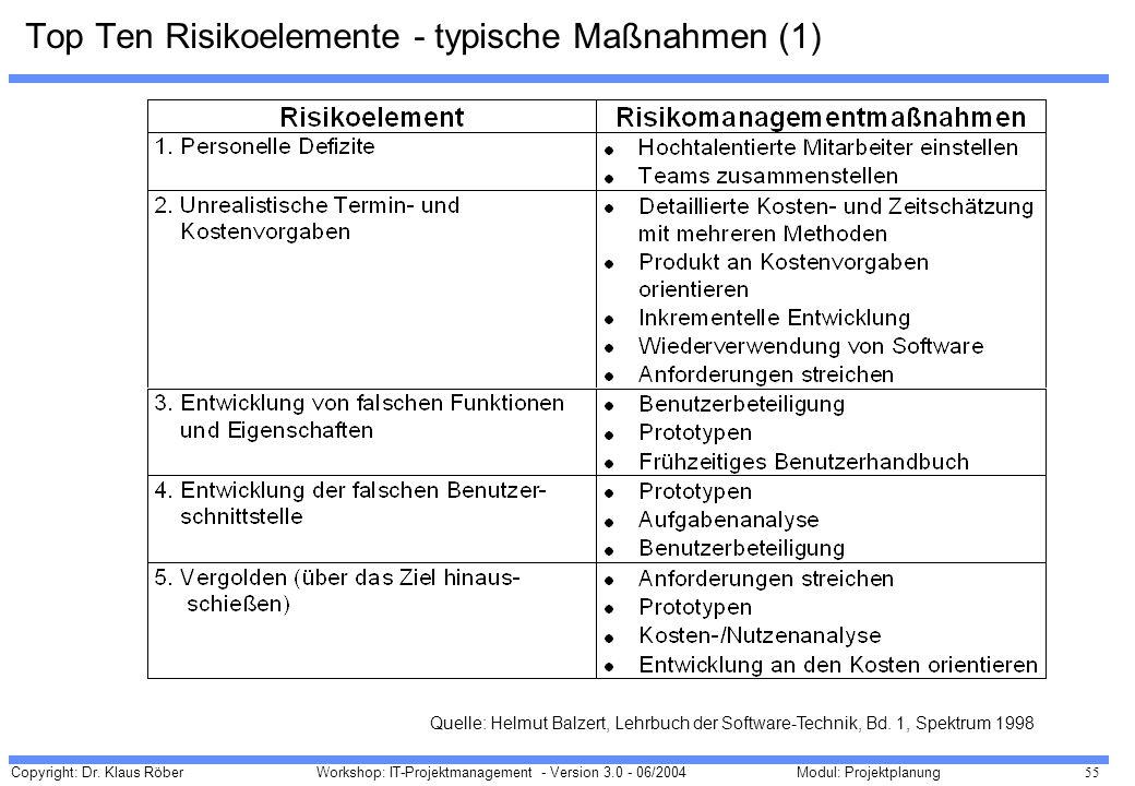 Copyright: Dr. Klaus Röber 55 Workshop: IT-Projektmanagement - Version 3.0 - 06/2004Modul: Projektplanung Top Ten Risikoelemente - typische Maßnahmen