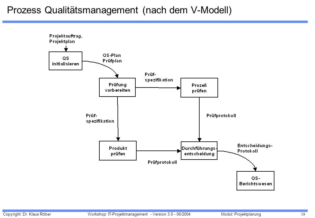 Copyright: Dr. Klaus Röber 59 Workshop: IT-Projektmanagement - Version 3.0 - 06/2004Modul: Projektplanung Prozess Qualitätsmanagement (nach dem V-Mode