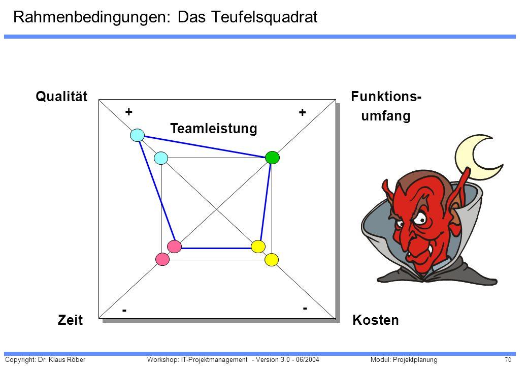 Copyright: Dr. Klaus Röber 70 Workshop: IT-Projektmanagement - Version 3.0 - 06/2004Modul: Projektplanung Qualität Zeit Funktions- umfang Kosten Teaml