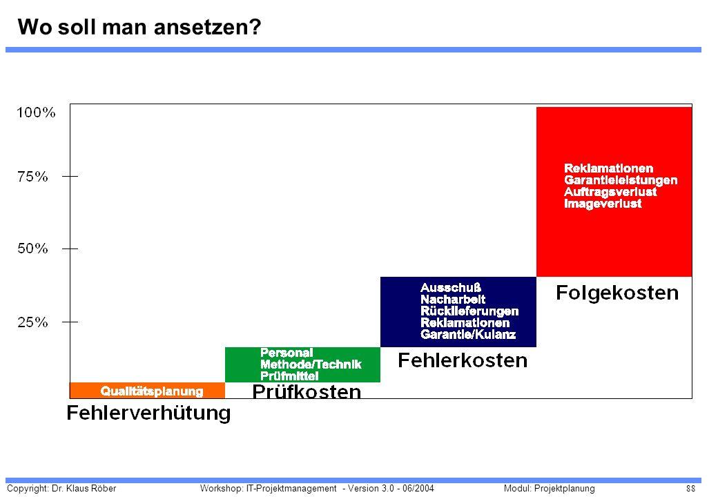 Copyright: Dr. Klaus Röber 88 Workshop: IT-Projektmanagement - Version 3.0 - 06/2004Modul: Projektplanung Wo soll man ansetzen?