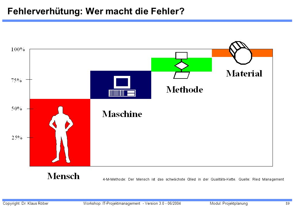 Copyright: Dr. Klaus Röber 89 Workshop: IT-Projektmanagement - Version 3.0 - 06/2004Modul: Projektplanung Fehlerverhütung: Wer macht die Fehler?