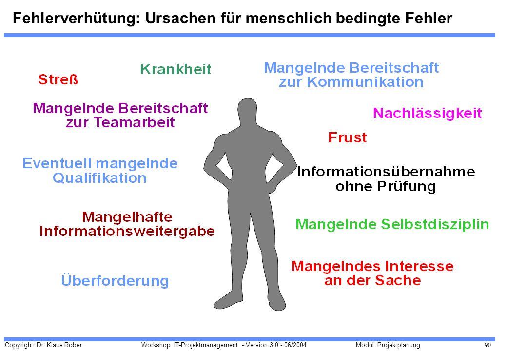 Copyright: Dr. Klaus Röber 90 Workshop: IT-Projektmanagement - Version 3.0 - 06/2004Modul: Projektplanung Fehlerverhütung: Ursachen für menschlich bed