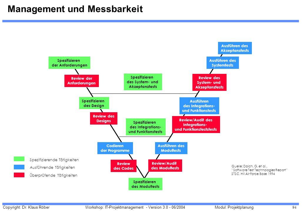 Copyright: Dr. Klaus Röber 94 Workshop: IT-Projektmanagement - Version 3.0 - 06/2004Modul: Projektplanung Management und Messbarkeit Spezifizieren der