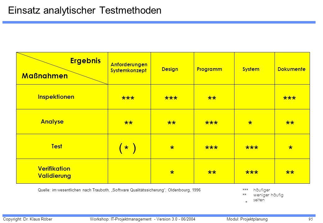 Copyright: Dr. Klaus Röber 95 Workshop: IT-Projektmanagement - Version 3.0 - 06/2004Modul: Projektplanung Ergebnis Maßnahmen Anforderungen Systemkonze