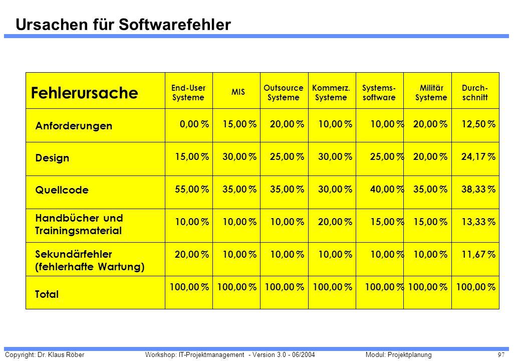 Copyright: Dr. Klaus Röber 97 Workshop: IT-Projektmanagement - Version 3.0 - 06/2004Modul: Projektplanung Ursachen für Softwarefehler Fehlerursache En